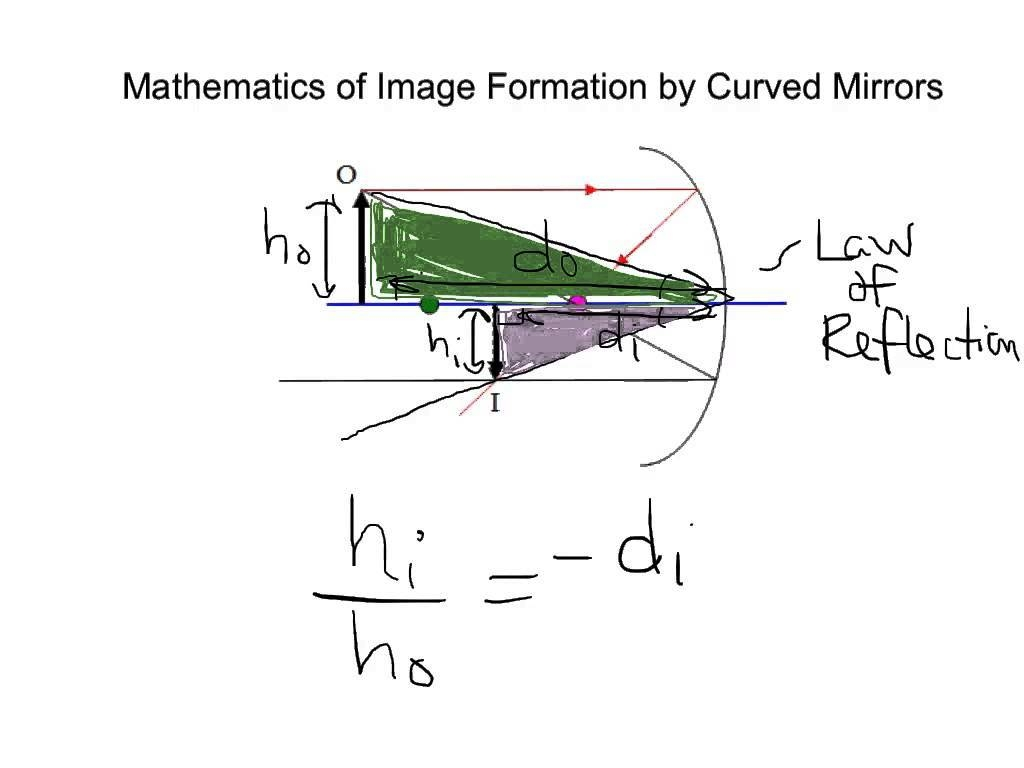 Mathematics Of Curved Mirrors - Youtube inside Curved Mirrors (Image 8 of 15)
