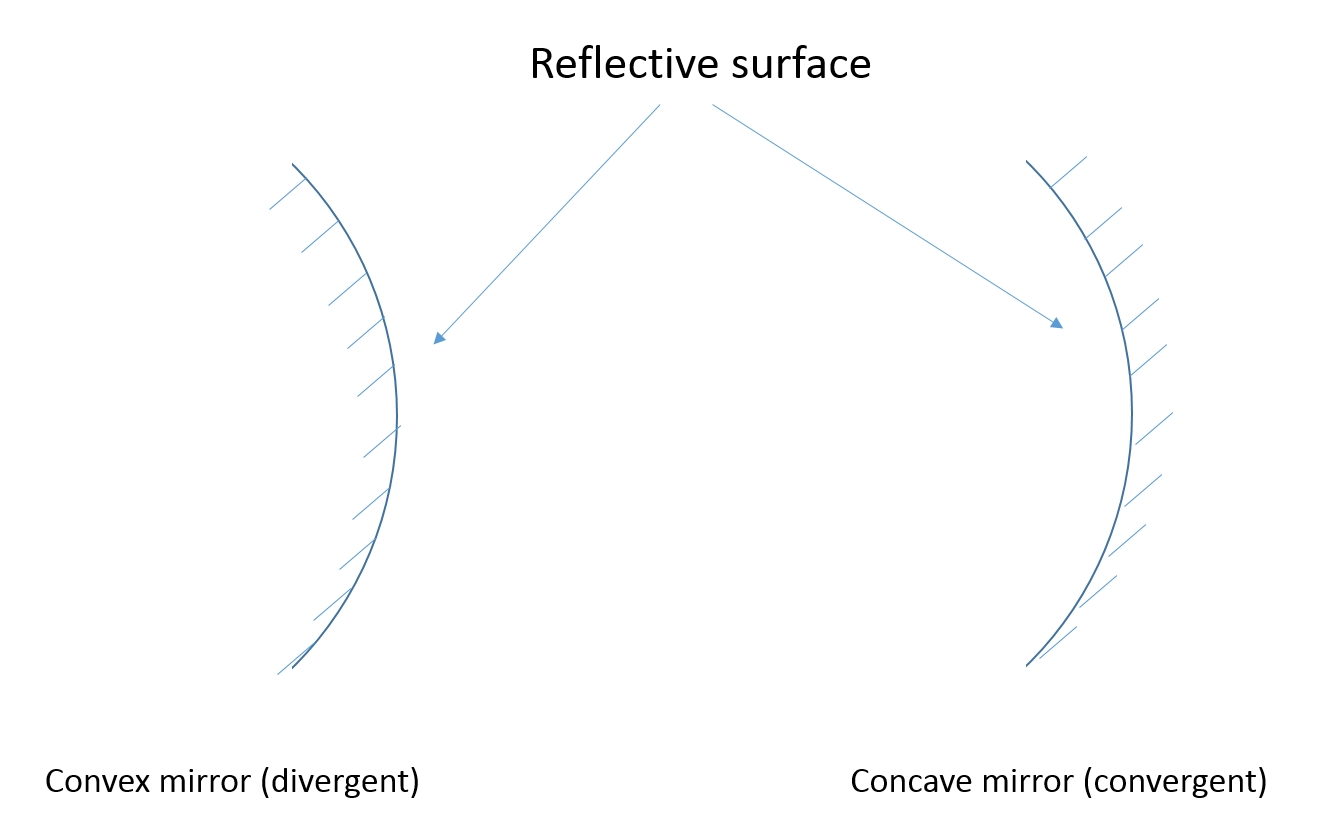 Optics: Part 3 – Curved Mirrors | Physics Classroom regarding Curved Mirrors (Image 9 of 15)