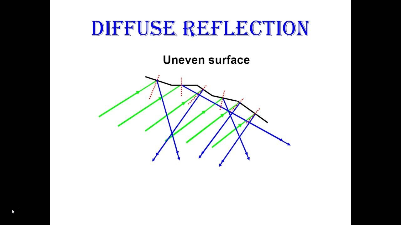 Reflection In Curved Mirrors - Youtube regarding Curved Mirrors (Image 13 of 15)