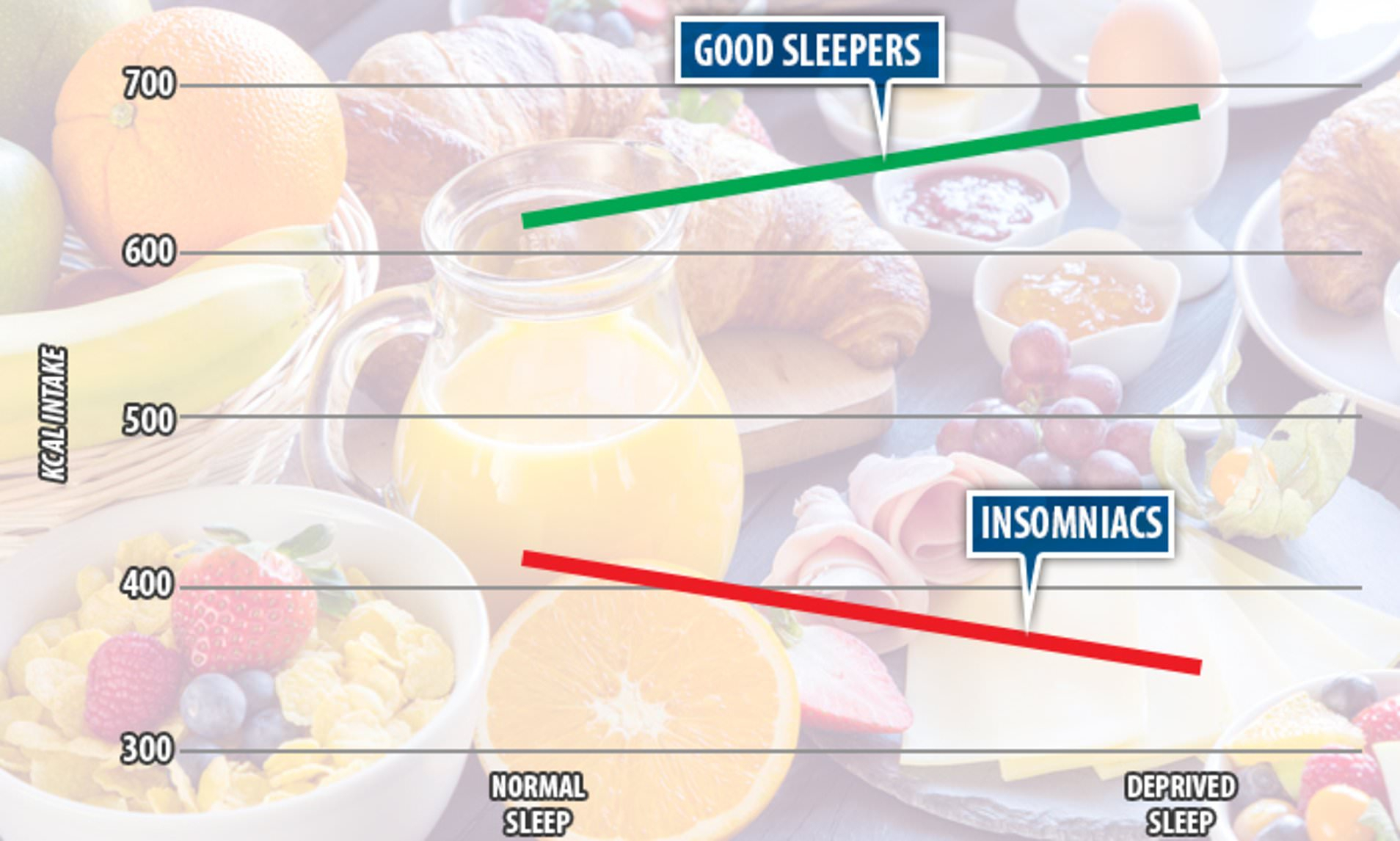 A Bad Night's Sleep Affects 'good' Sleepers More And Makes Throughout Strick & Bolton Dallas Walnut Buffets (View 3 of 30)